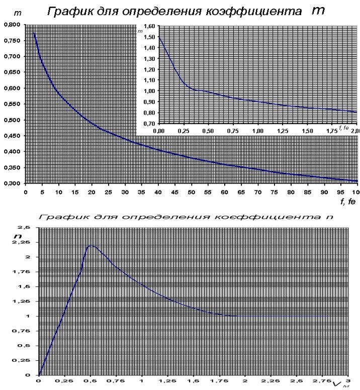 График определения коэффициентов m,n
