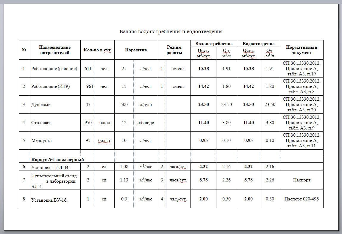 Водохозяйственный балансовый расчет бланк скачать