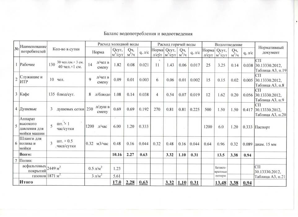баланс водопотребления и водоотведения образец ф.4